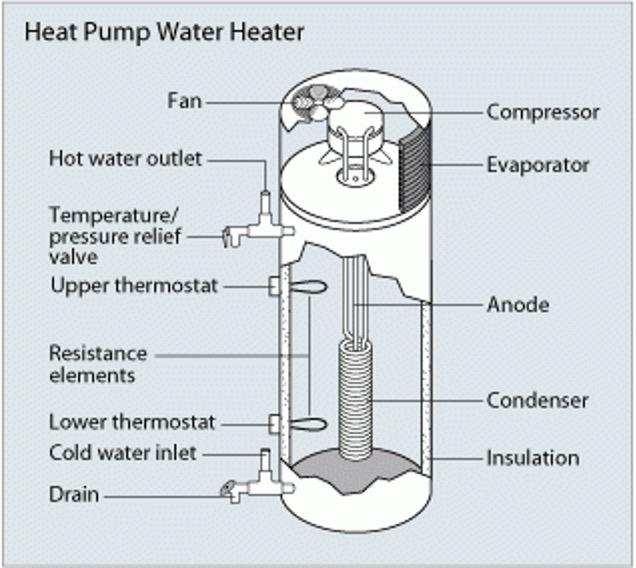 Energy Efficiency Webinar 4 – Heat Pump Water Heaters – July 15, 2021 12:00 Noon – FREE!
